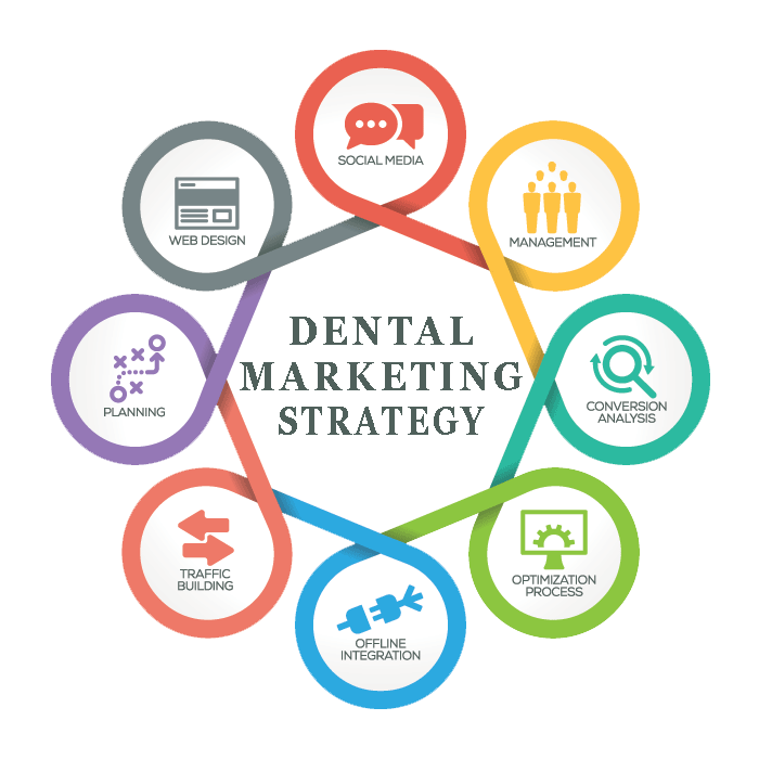 Digital Dental Marketing